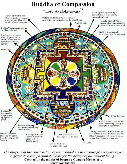 Tibetan Sand Mandala Mandala Pinterest Tibetan Sand Mandala