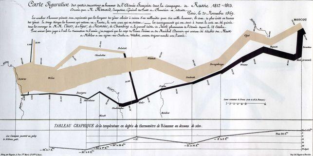 """La Mona Lisa de la Visualización de datos: """"Carta figurativa de las sucesivas pérdidas de hombres de la armada francesa en la campaña de Rus..."""