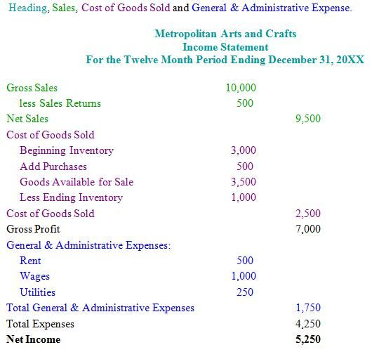 Arts Crafts Income Statement Profit And Loss Statement Statement Template