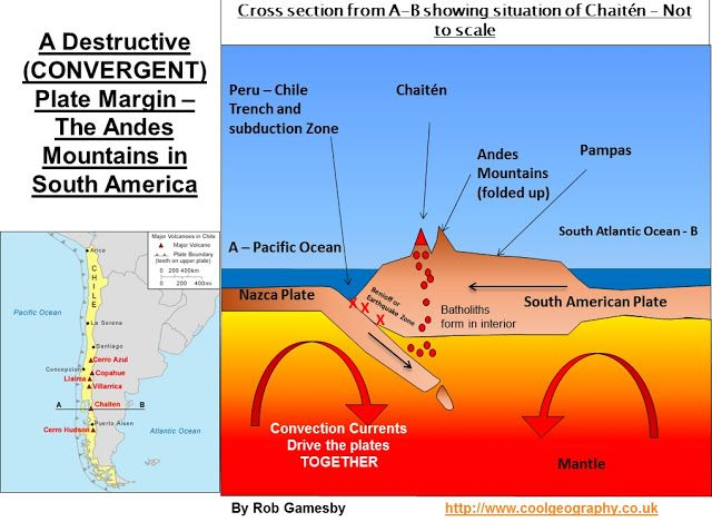 When Did The Andes Mountains Form Plate Tectonics Geology Geology Activities