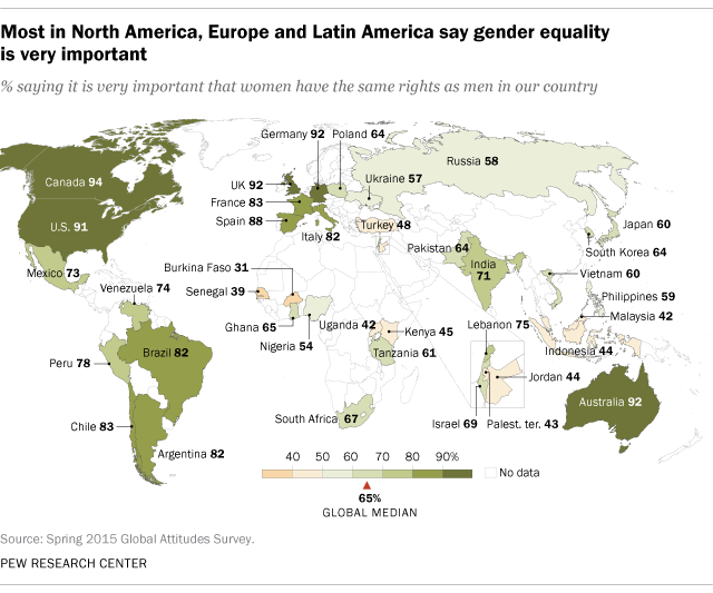Many around world say womens equality very important pew research many around world say womens equality very important pew research center gumiabroncs Choice Image