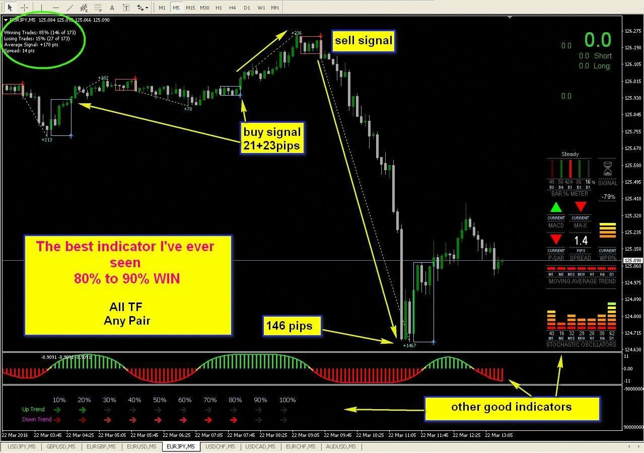 8 R007 Best Indicator Trading Not Repaint Forex System
