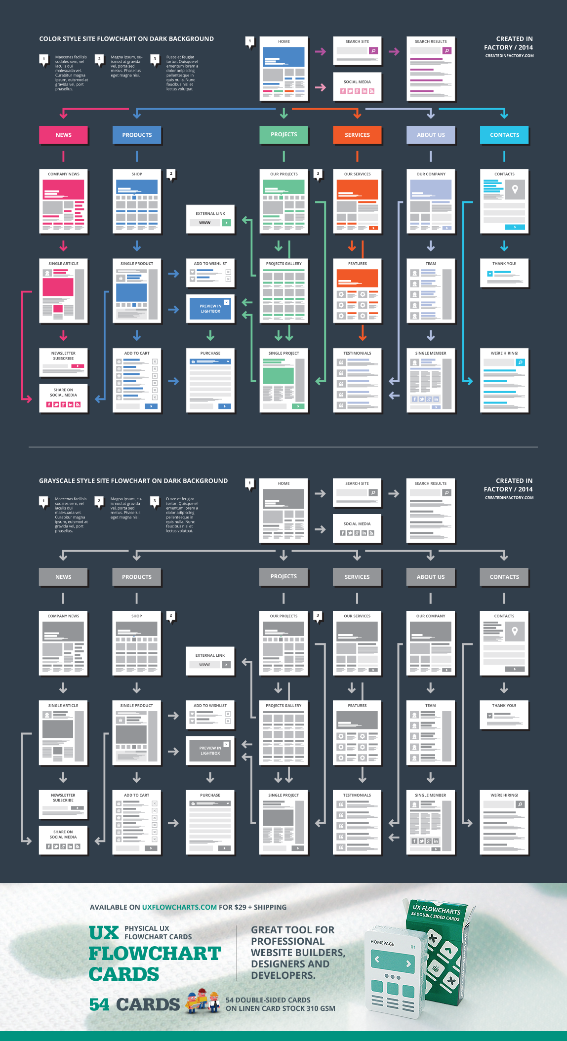 Easyone Website Flowchart Template By Ux Flowcharts On Creative Market