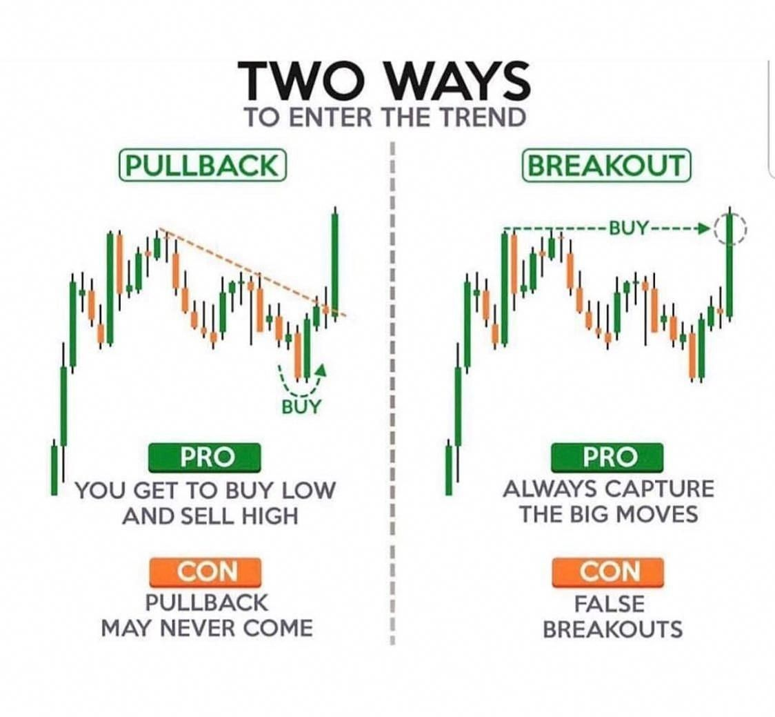 Forextrading Trading Charts Trend