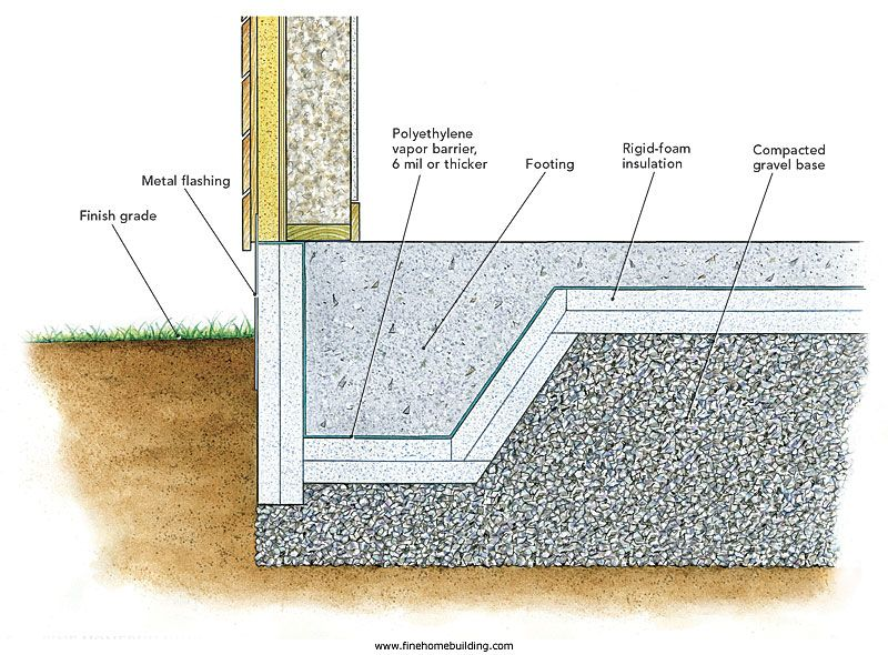 Heat Loss Through Footings Building Foundation Slab Insulation House Foundation