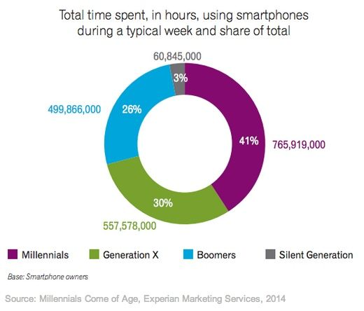 In a typical week, Millennial smartphone owners in aggregate spend 765.9 million hours on their smartphones, far more than any other generation, the analysis found.  Read more: http://www.marketingprofs.com/charts/2014/25522/how-different-generations-use-smartphones#ixzz36zikIR1Z