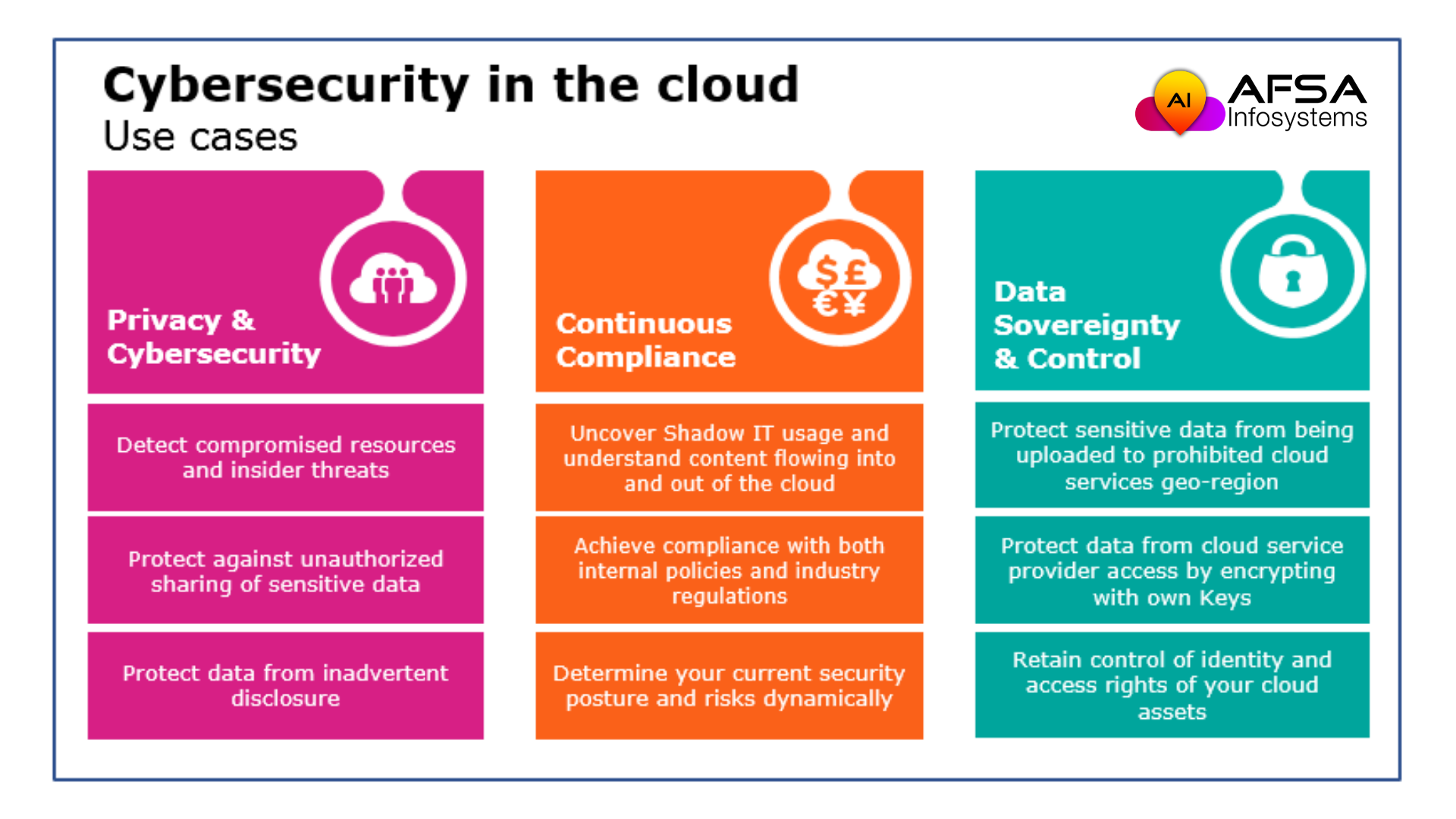 Cyber Security In Cloud Computing Use Cases In 2020 Cyber Security Cloud Computing Use Case