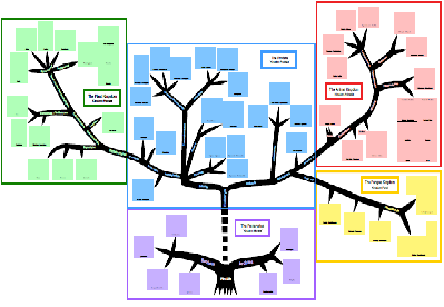 tree of life chart: for upper elementary, but a simplified start may be a  good replacement for the timeline of life