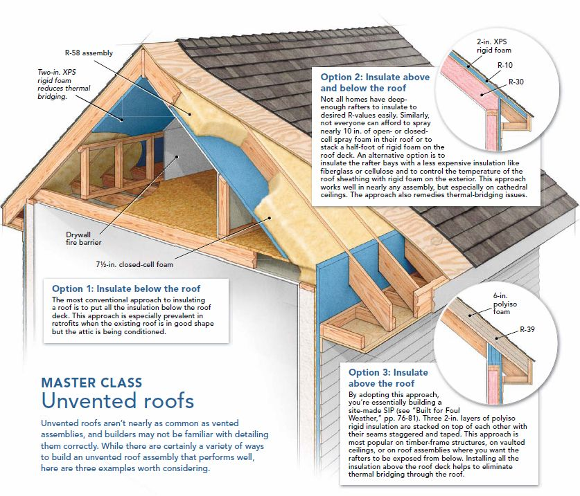 Unvented Roof Insulation Details Pinterest