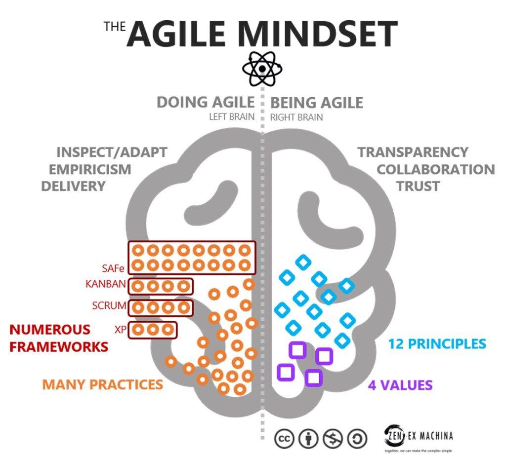 Agile Is A Mindset Agile Is Behaviour Zen Ex Machina Agile Right Brain Mindset