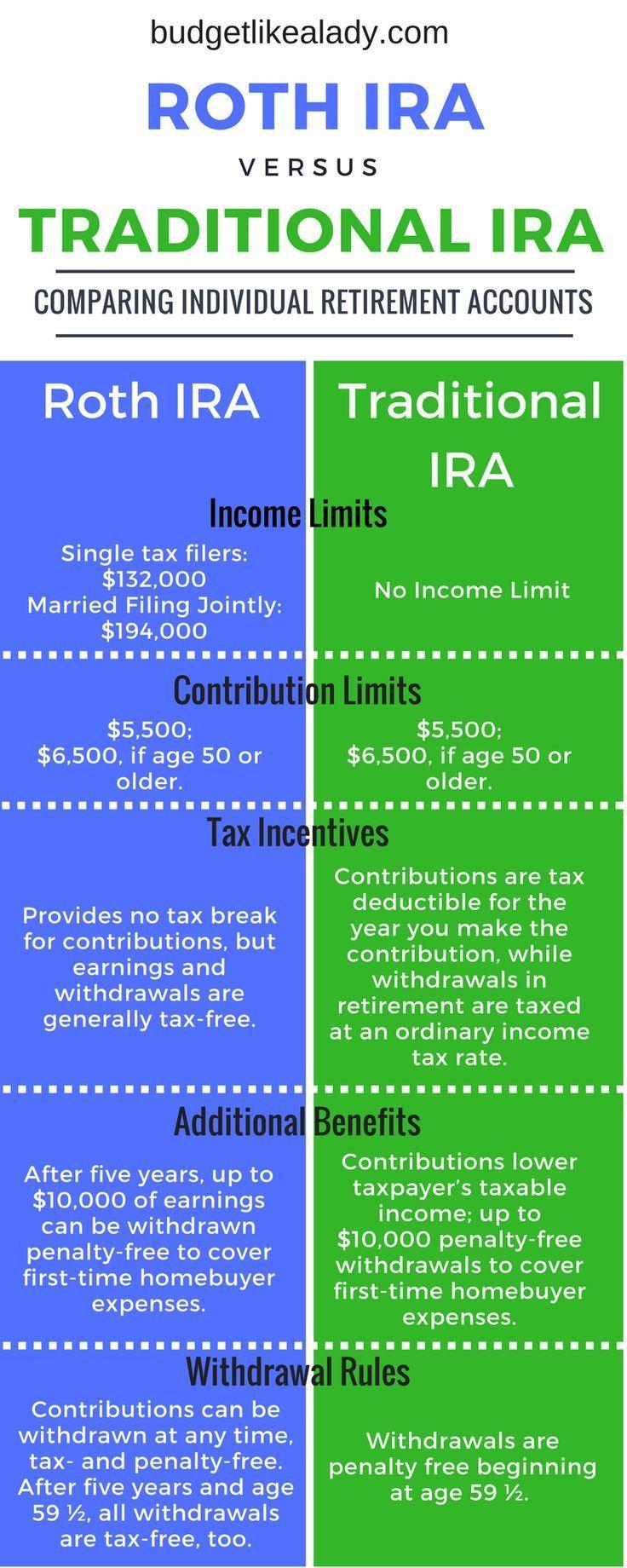 Roth vs Traditional IRA Retirement Basics Traditional