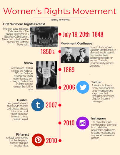 Click On The Image To View The High Definition Version Create Infographics At Http Venngage Com Womens Rights How To Create Infographics Infographic