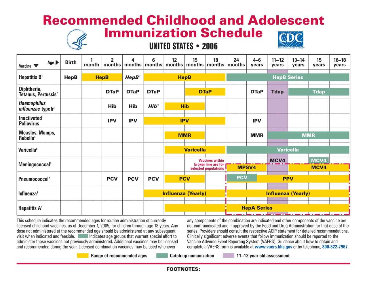 immunization chart | Child Development | Pinterest