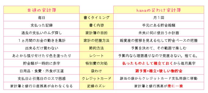 Hanaの袋分け家計簿基本の流れ 1週間 1ヶ月 1年 無料テンプレート有