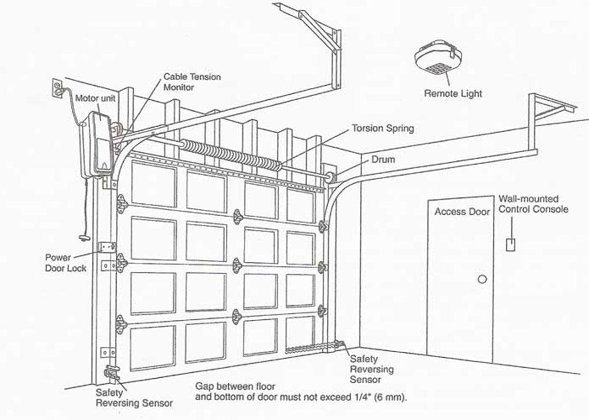 Image Result For Door Construction Diagram Garage Door Installation Garage Doors Jackshaft Garage Door Opener