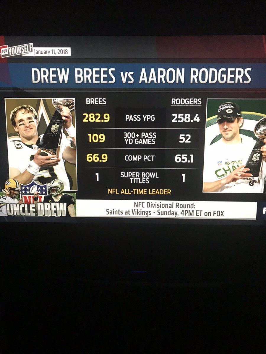 As Of January 11 2018 Drew Brees Has Aaron Rodgers Beat For Sure Whodat Aaron Rodgers New Orleans Saints Super Bowl