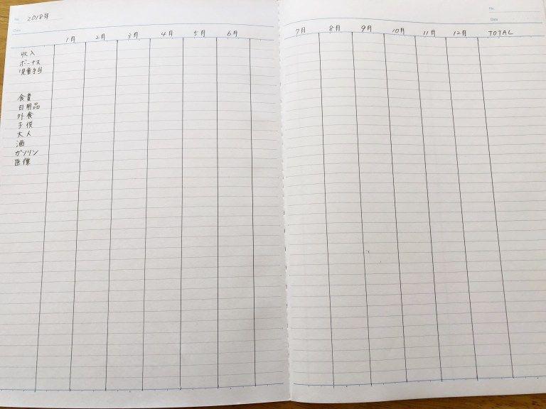 家計簿を市販ノートで 書き方は簡単で一年間続くシンプルな方法 2020