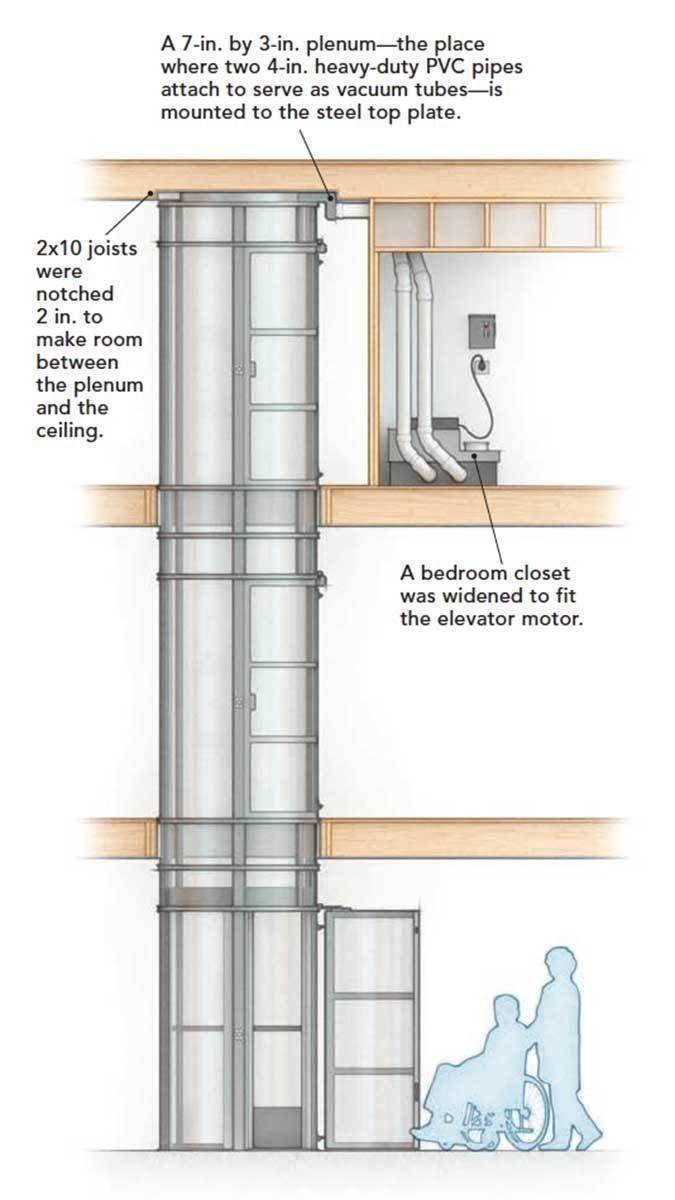 Space Engine Room: Retrofitting A Home Elevator