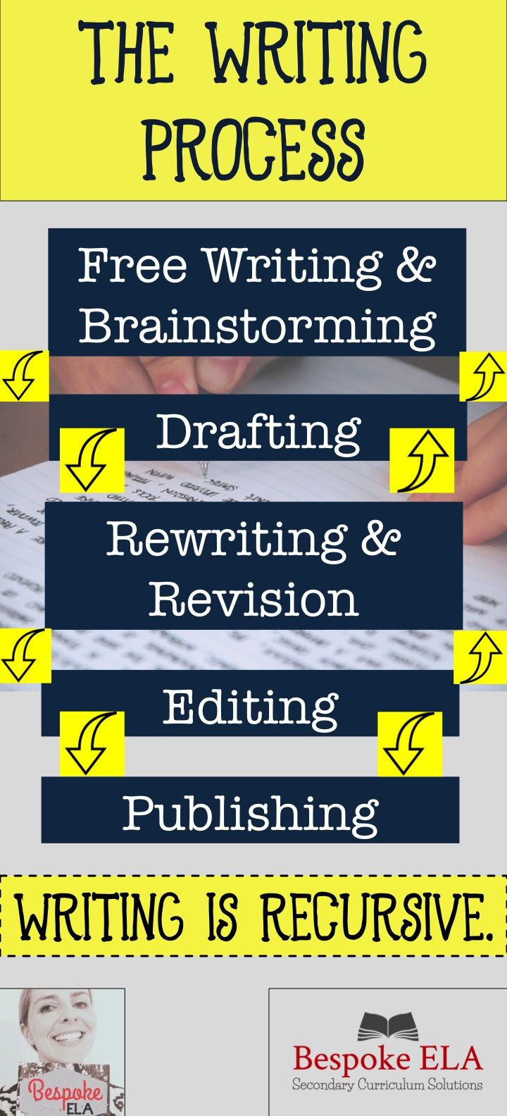 The Writing Process English Language Arts Free Writing Brainstorming Drafting Rewriting Revision Editing Publishing Bespoke ELA