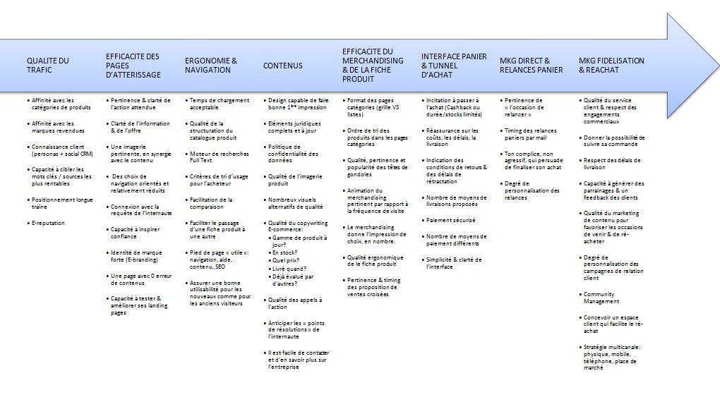 Tous les facteurs clés de succès webmarketing la chaine