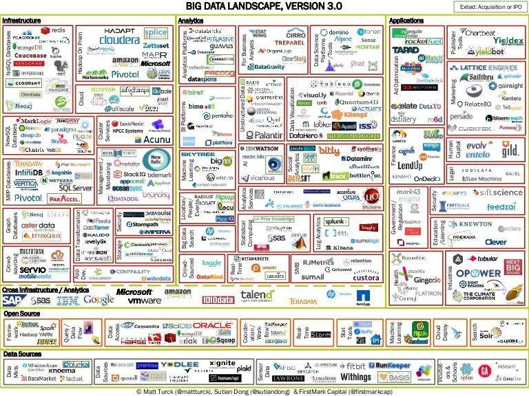 Big Data Landscape V 3 0 Matt Turck Firstmark Big Data Big Data Technologies Big Data Analytics