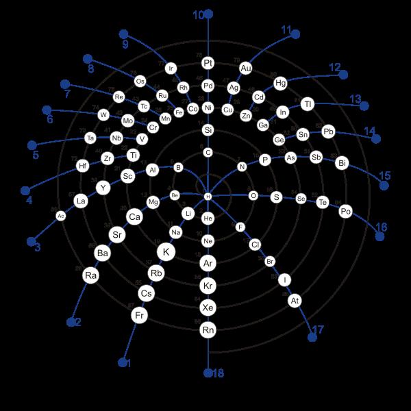 Spiral periodic table jan scholten httpinterhomeopathy periodic table urtaz Images