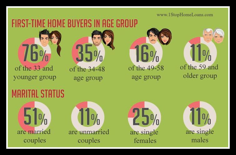 First time home buyers as the chart illustrates the