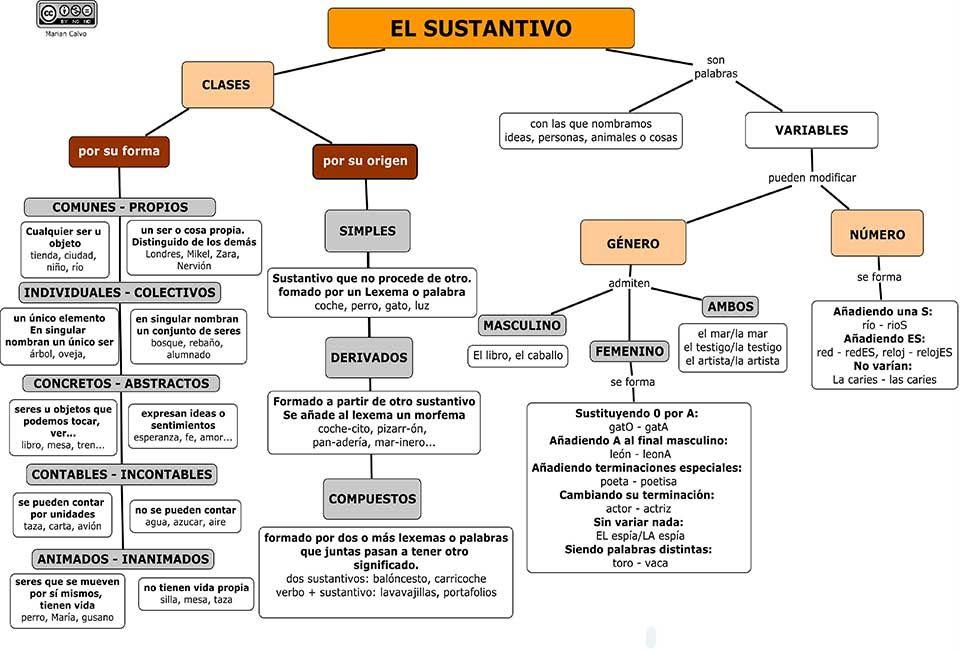 Categorías Gramaticales El Sustantivo Categorías Gramaticales Lenguaje Español Teorias Del Aprendizaje