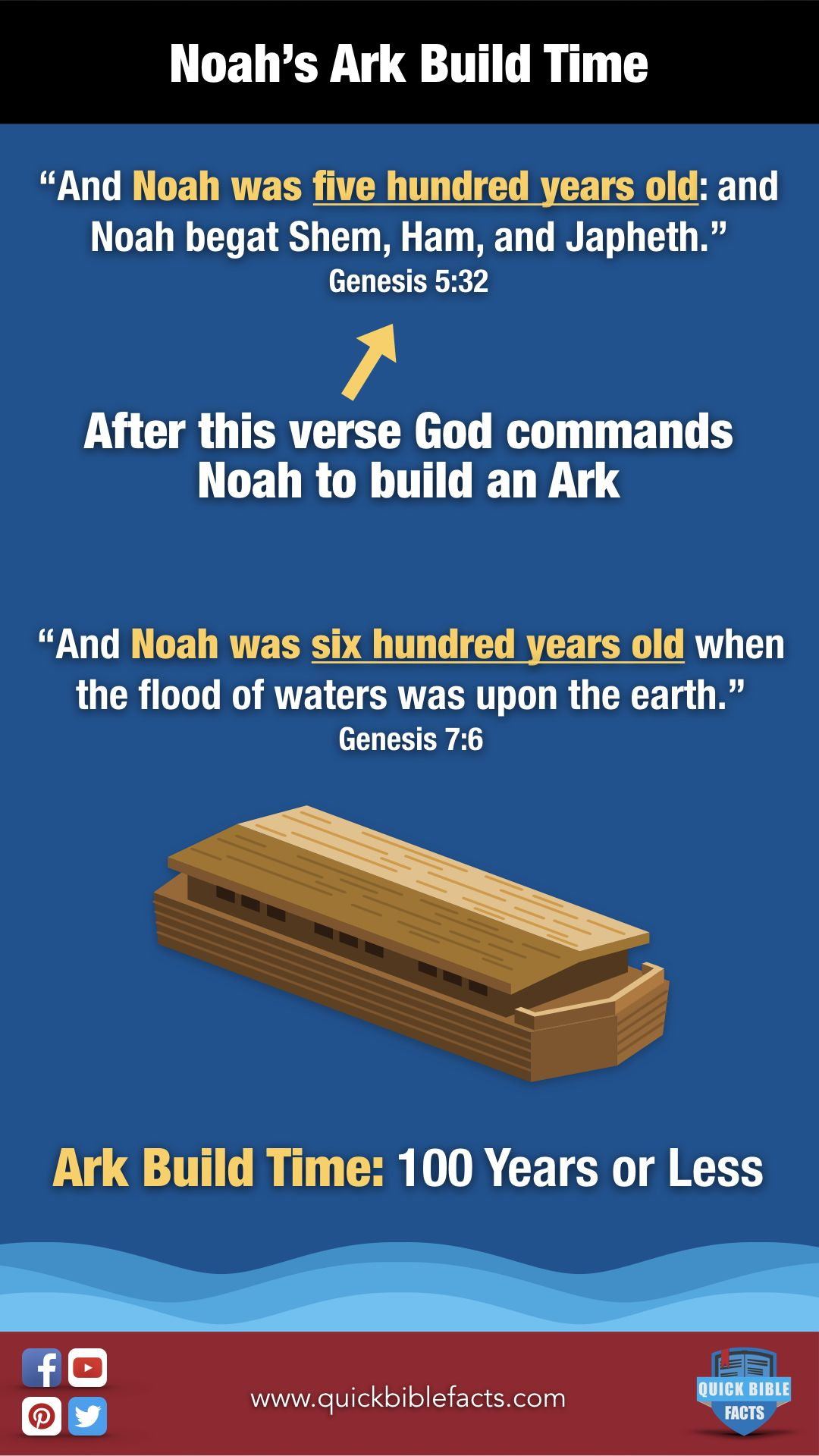 How Long Did It Take Noah To Build The Ark Noah Flood Genesis Jesus Godisgood Amen Pray Bible Christian Pray Bible Facts Best Christian Quotes Bible