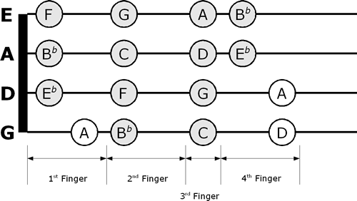 B Flat Major Violin Fingering Chart  The Violin