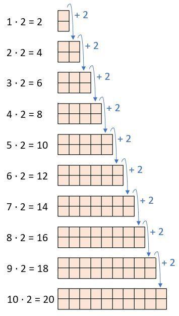 die 2er reihe des kleinen einmaleins anschaulich und verst ndlich rechnen mathe. Black Bedroom Furniture Sets. Home Design Ideas