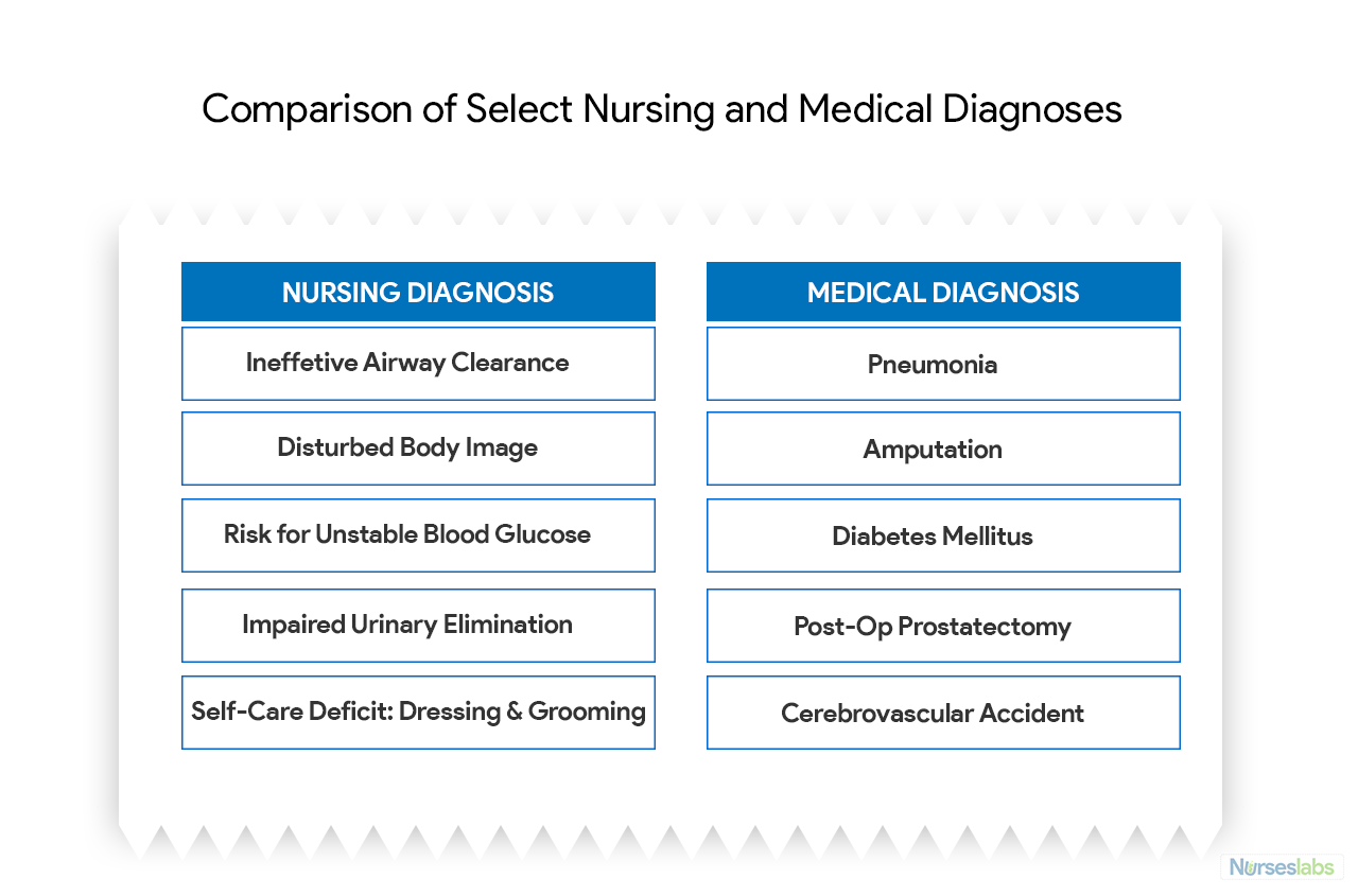 Nursing Diagnosis The Complete Guide And List For