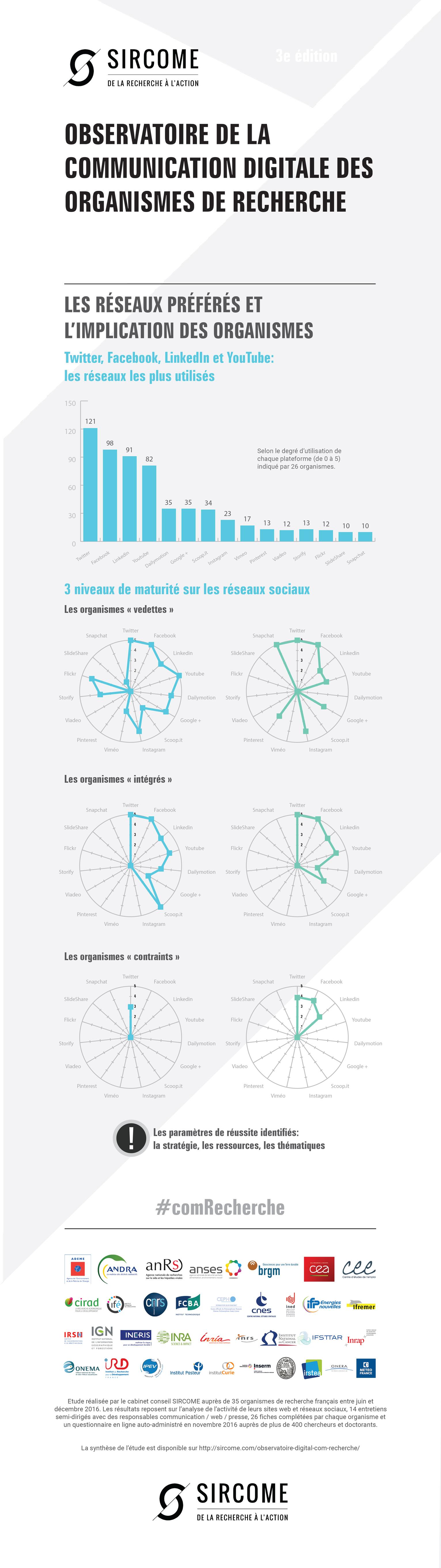 l'observatoire SIRCOME de la communication digitale des organismes de recherche. Cette étude analyse 35 organismes de recherche français et évalue le chemin parcouru depuis 2012 et 2014. En complément, un focus sur les relations entre les organismes et leurs chercheurs et salariés, sur les réseaux sociaux a été réalisé.  Copyright © Sircome En savoir plus sur http://sircome.com/comrecherche-la-strategie-pour-faire-face-aux-defis-du-secteur-de-la-recherche/