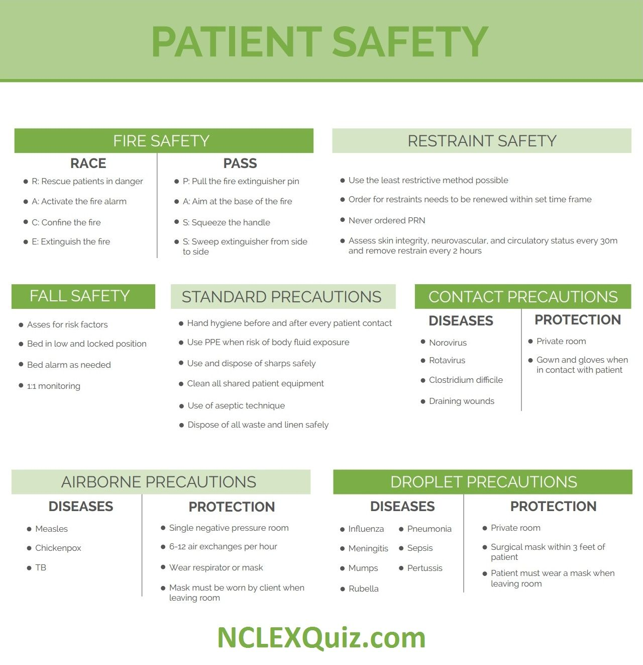 Patient Safety Cheatsheet Patient Safety Nurse Skills Nursing Information