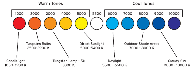 Editing marketing videos color temperature chart | Video ...