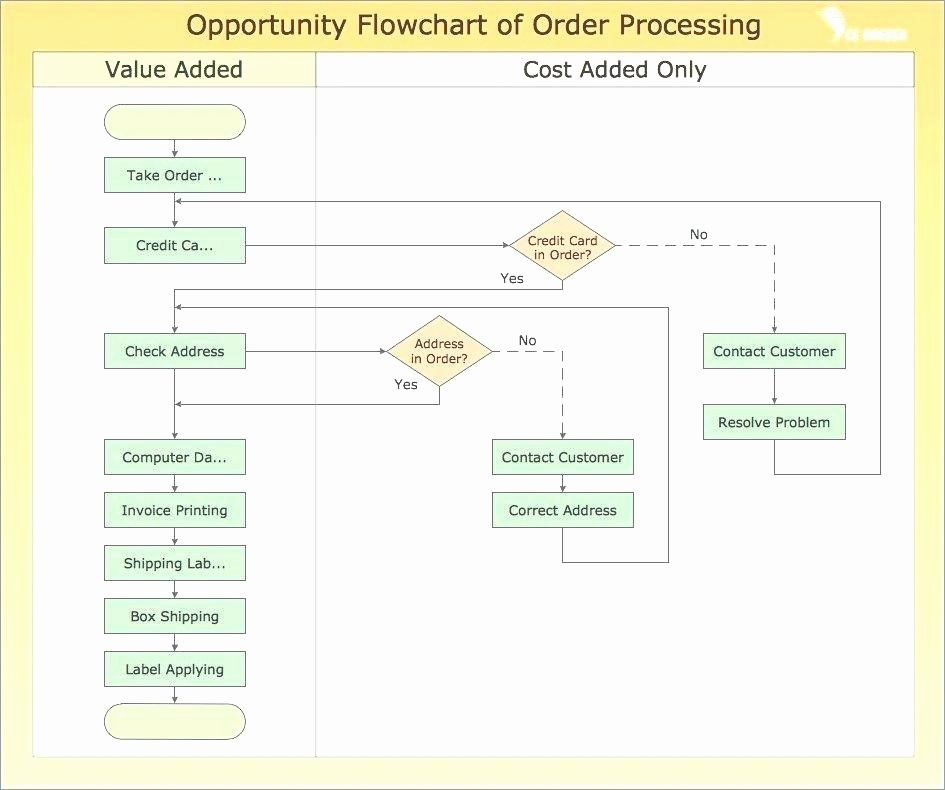 Visio Flow Chart Template Awesome Cross Functional Flowchart The Easiest Way To Draw Block Work Flow Chart Flow Chart Template Flow Chart