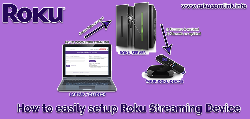 Pin by Rohit Singh on How to easily setup Roku Streaming