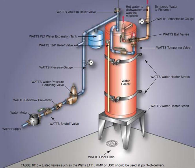 Pin By Hugo Velazquez On Water Heater Water Boiler Water Heater Heater