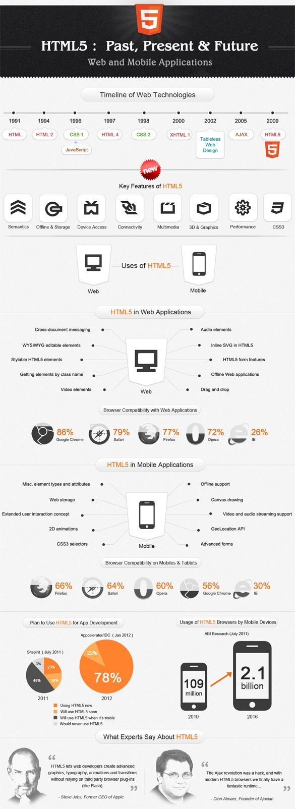 Le Html5 En Infographie Le Web Developpeur Informatique Developpement Web