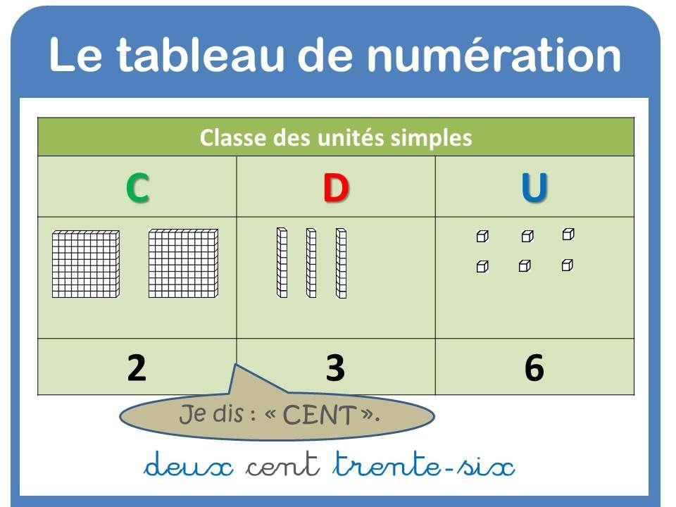 affichage tableau numération