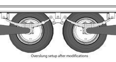 How To Flip Axles On A Trailer For Better Boondocking. #gypsysetup In an overslung setup, the axle sits below the springs #gypsysetup How To Flip Axles On A Trailer For Better Boondocking. #gypsysetup In an overslung setup, the axle sits below the springs #gypsysetup How To Flip Axles On A Trailer For Better Boondocking. #gypsysetup In an overslung setup, the axle sits below the springs #gypsysetup How To Flip Axles On A Trailer For Better Boondocking. #gypsysetup In an overslung setup, the axle #gypsysetup