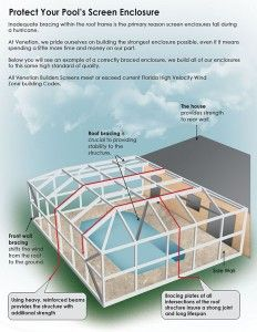 Patio Enclosures And Custom Screened Enclosures In Houston By Lone Star Patio  Builders Have A Lifetime