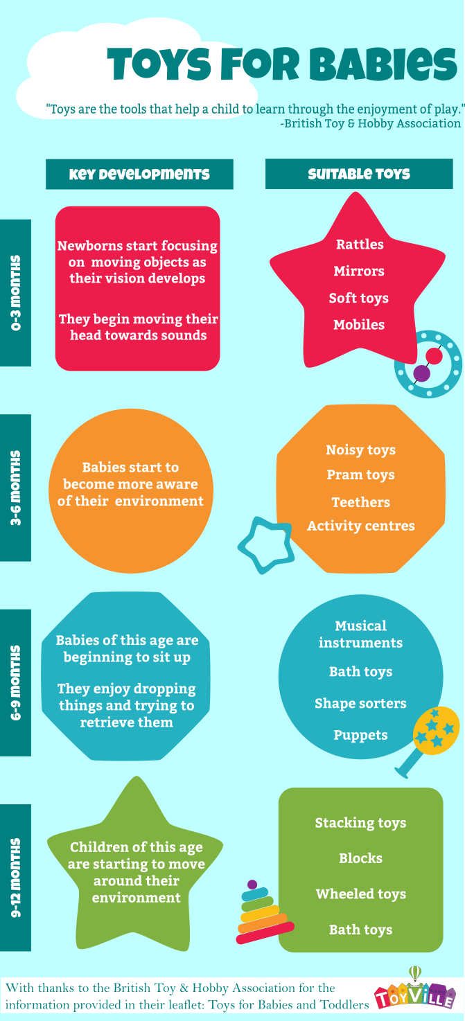 A guide to age appropriate toys for babies Baby toys