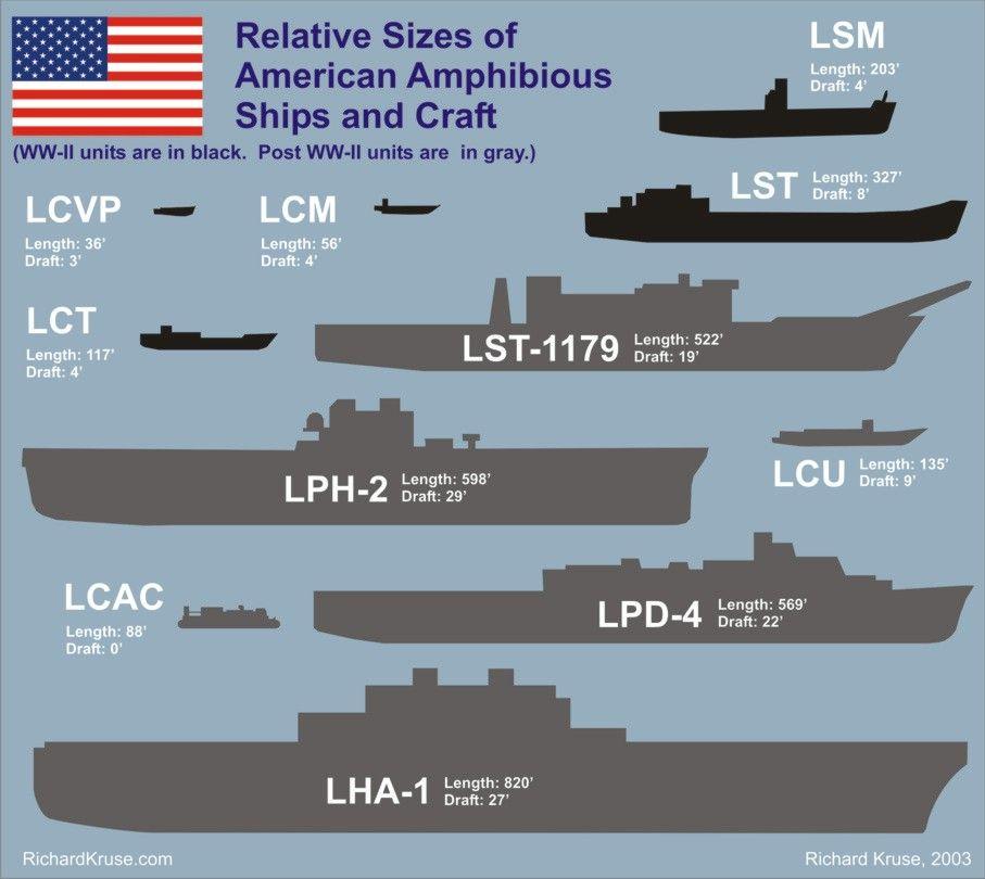 Navy Ship Size Comparison Chart |     graphic illustrates