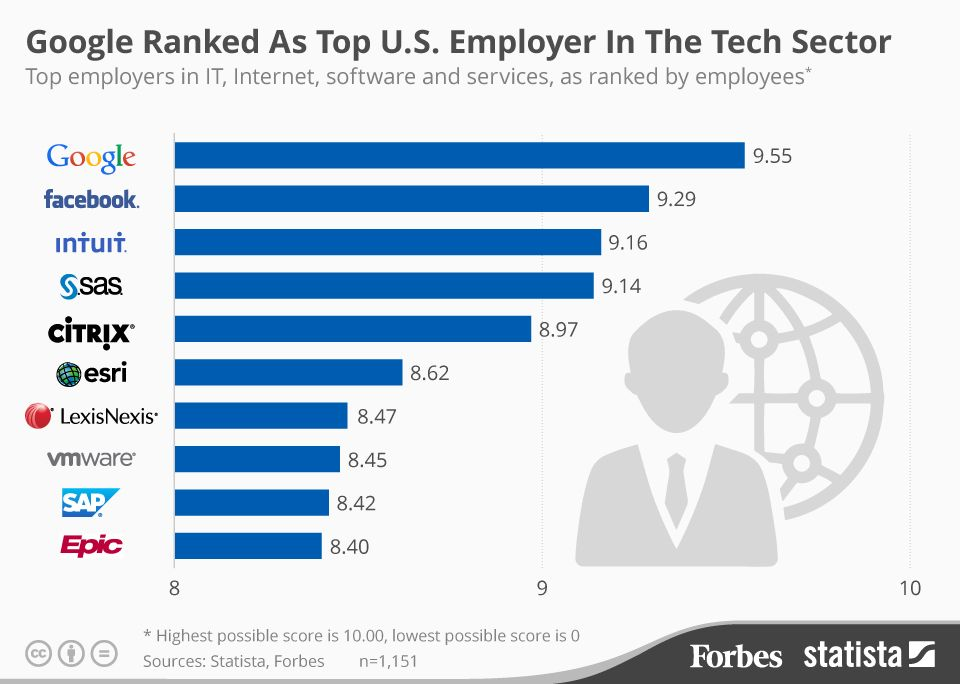 Infographic Google Ranked As Top US Employer In The Tech Sector - employee survey