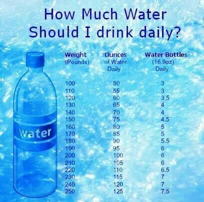 How Many Smart Water Bottles Should I Drink a Day