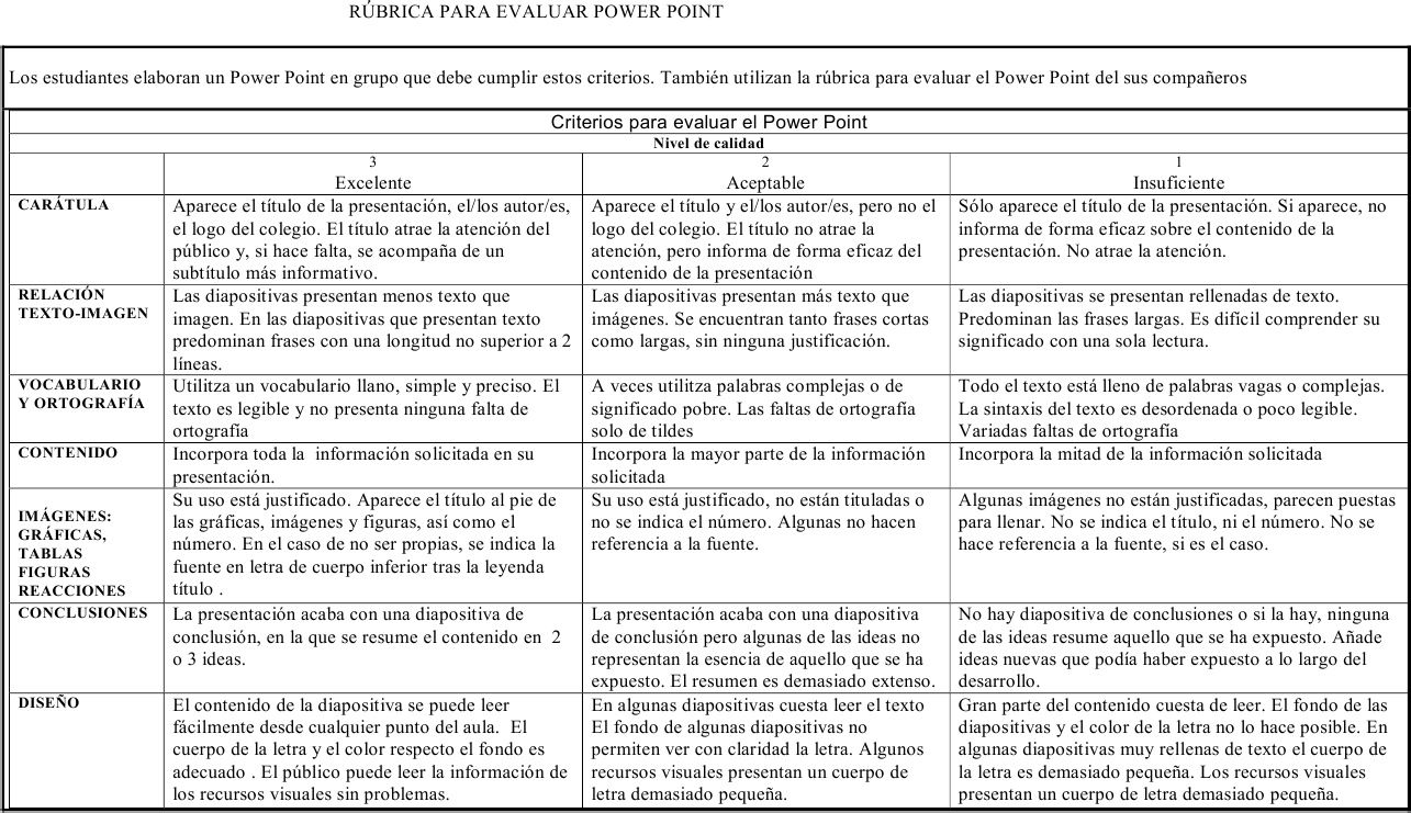 Rubrica Para Evaluar Power Point | rubricas | Pinterest