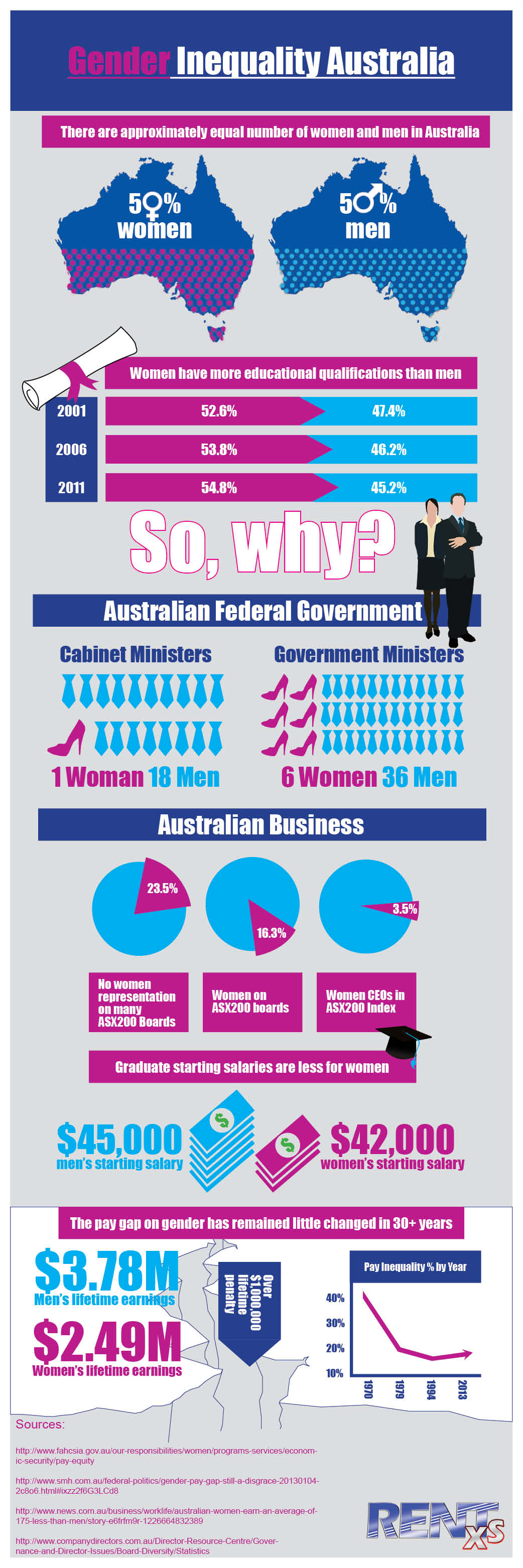 Puts A Lot Of Attention On An Important Issue With Small Graphic Changes Gender Inequality Inequality Infographic