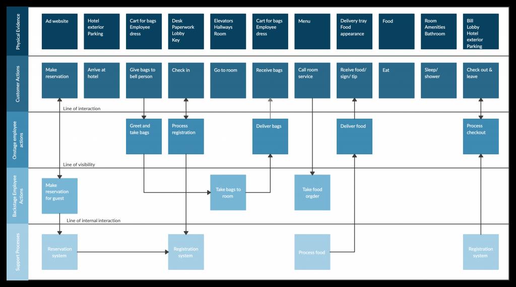 Hotel Service Blueprint In 2020 Service Blueprint Business Process Management Business Process