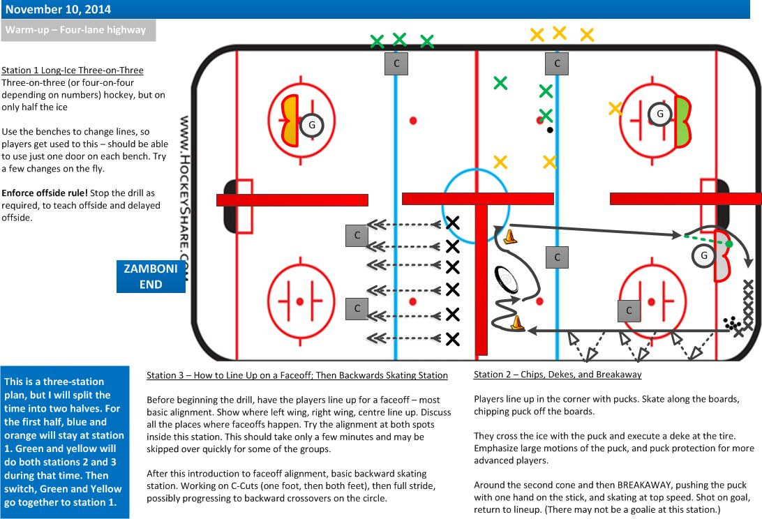 Full Ice Three Station Plan For Novice U8 Girls Last Minute Preps For A First Ever Game Hockey Drills Ice Hockey Hockey